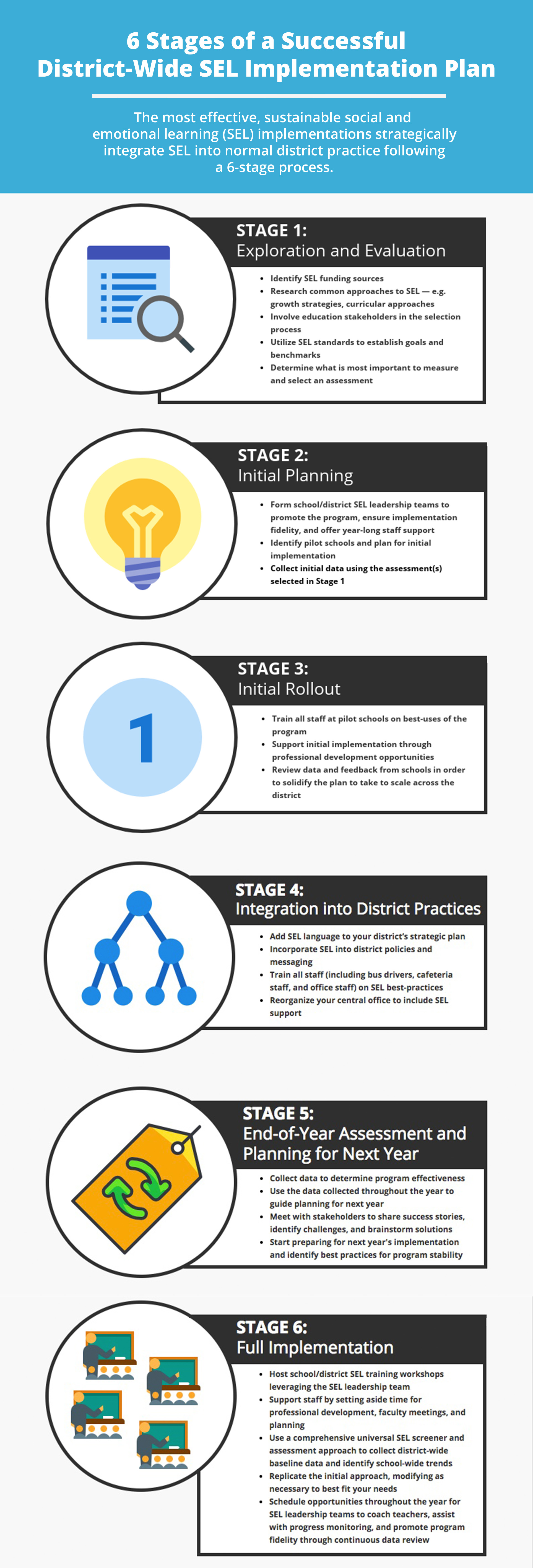 How Long Do Benefits Of Sel Programs >> Infographic Achieve Sel Success With 6 Critical Steps To