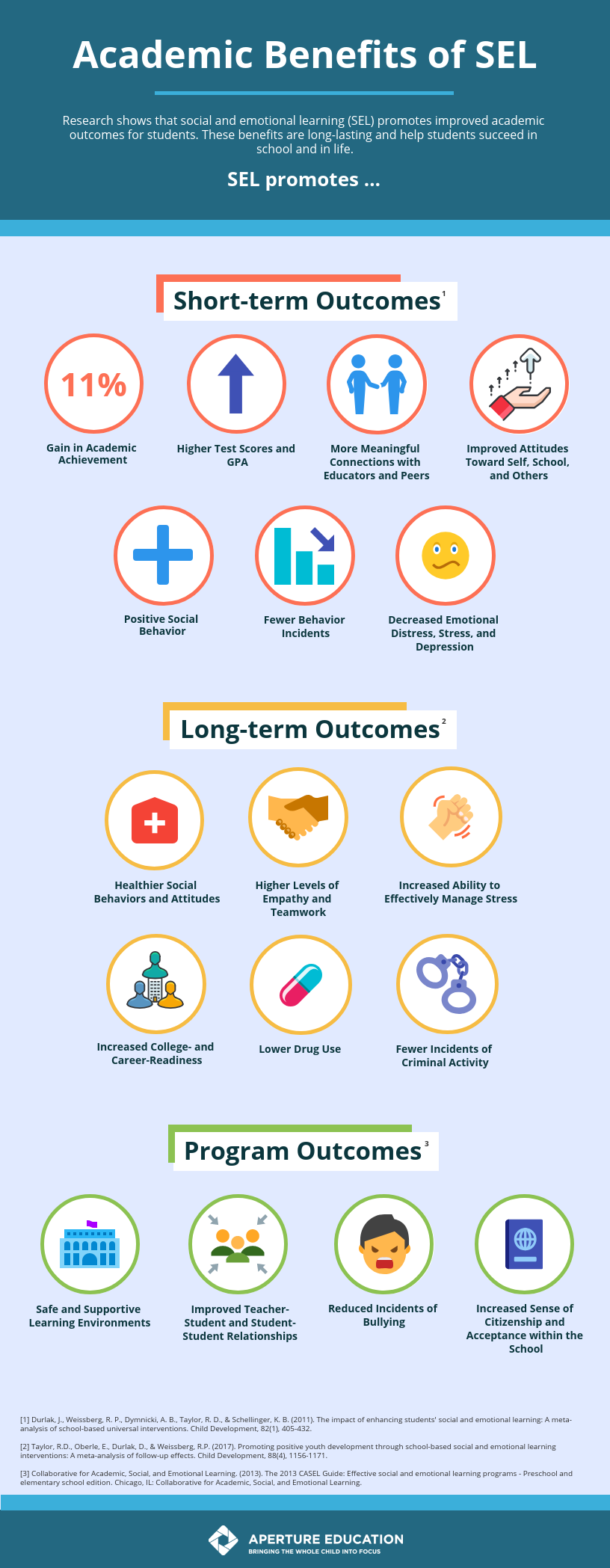 How Long Do Benefits Of Sel Programs >> Infographic Academic Benefits Of Sel Aperture Education