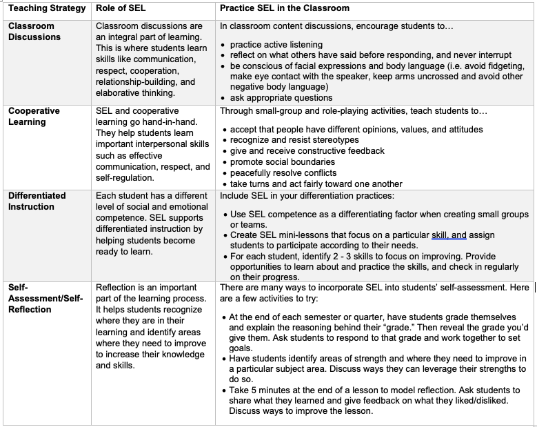 When Adding Sel To Curriculum >> Sel Across The Curriculum Embed Sel Into 4 Common Teaching